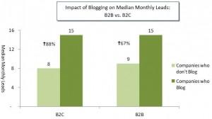 impact-blog-B2B-B2C-sur-ventes