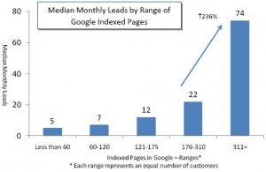 nombre-pages-indexees-kpi-visibilité