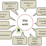 Site web au centre d'une stategie digitale
